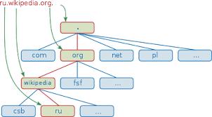 dns Википедия Пример структуры доменного имени