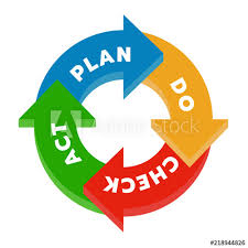 Plan Do Check Act Pdca In Circle Arrow Step Chart Diagram