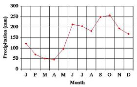 Taiga Temperature Chart Temperature And Precipitation Graphs