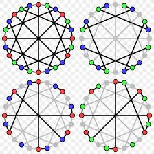 Other types of colorings on graphs also exist, most notably edge colorings that may in modern times, many open problems in algebraic graph theory deal with the relation between chromatic polynomials and their graphs. Acyclic Coloring Graph Coloring Graph Theory Directed Acyclic Graph Png 1200x1200px Graph Coloring Area Color Directed