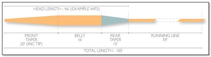 Airflo Spey Line Chart Airflo Single Hand Lines For Spey Casting Fly Fishing Blog