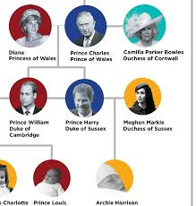 British Monarchy Chart Royal Family Tree This Chart Explains It All Readers Digest