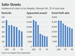 Nypd Salary 2016 Chart Top Cop In Los Angeles Says Cutting Crime Pays Lappl Los