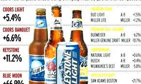 coors light alcohol percene light percene alcohol percene in light light beer alcohol percene superb content coors light