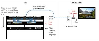 television cat 5 wiring diagram television auto wiring diagram transitioning from analog to digital television systems hfm on television cat 5 wiring diagram
