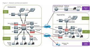Create Visio Network Diagram And Flowchart