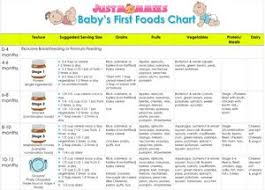 Introducing New Foods To Baby Chart Babys First Foods Chart From Justmommies Com When And How