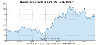 Chart Rubel Euro Russian Ruble Rub To Euro Eur History Foreign Currency