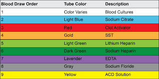 Order Of Draw For Phlebotomy Study Guide Phlebotomyu