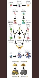 Burmy Evolution Chart Shellos Is Back Newlures Are Now Active New Pokemon Have