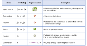 Alpha Beta Gamma Decay Chart 21 2 Nuclear Equations Chemistry