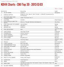 Ha Ha Tonkas Lessons Is 1 On The Kdhx Cmj Chart