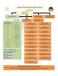 Org Chart Rules Masjid Council Masjid Alsalam