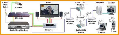 home theater network s slingbox place shifting devices page slingbox place shifting devices slingbox connection diagram