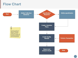Out Of Specification Flow Chart Flow Chart Ppt Presentation Examples Powerpoint