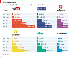 Youtube Followers Chart Celebrities Endorsement Earnings By Social Media Platform
