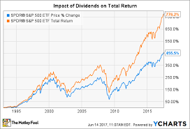 The Most Important Dividend Stock Charts Youll Ever See
