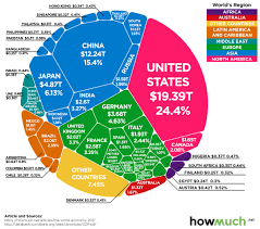 Chart The 80 Trillion World Economy In One Chart