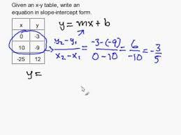 write a slope intercept equation given