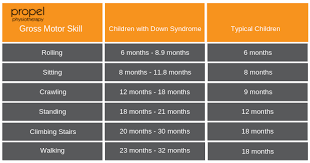 Gross Motor Milestones For Children With Down Syndrome