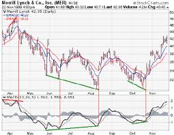 Macd Sample In Merrill Lynch Stock Prices Download