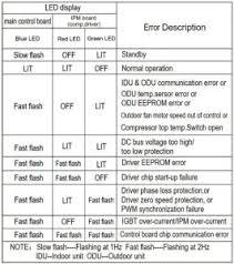 Lennox Tonnage Chart Best Of Lennox Mini Split Air