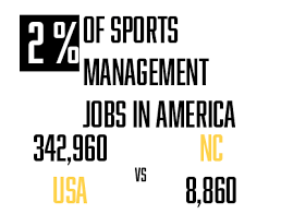 Sports Management Careers Online Sports Management Degrees North Carolina Sports