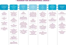 tips for crafting your best organizational change essay people resisting change should be identified in this step and the reasons for resistance sought