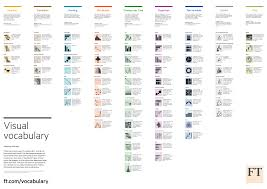 Visual Vocabulary A List Of Chart Types Data
