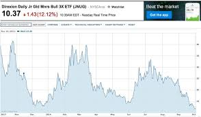 Jnug Stock Quote Best Here's The Ugliest Gold Investment In The World Business Insider