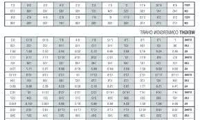 Max Bench Chart