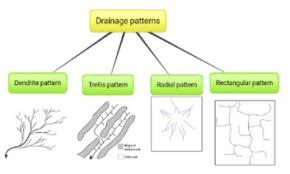 Drainage Patterns Mesmerizing Class 48 Geography Ch48 Drainage Drainage Patterns And Course Of