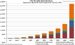 Chart Of The Week Week 21 2014 Uk Wealth Distribution