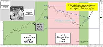 Dow Jones 2008 To 2012 Chart Dow Jones To Gold Ratio What Its Saying Now See It Market