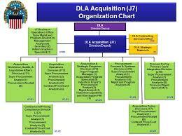 Defense Logistics Agency Hq Acquisition About