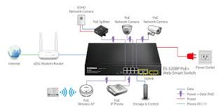fast ethernet wiring diagram fast image wiring diagram edimax switches poe 8 port fast ethernet poe 2 gigabit on fast ethernet wiring diagram