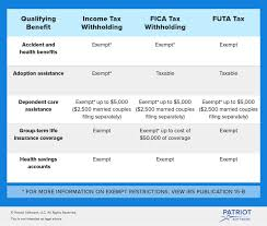 Types Of Coverage Exemptions Chart What Is A Section 125 Plan Definition Benefits More