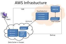 Amazon Elastic Compute Cloud Aws Case Study Pixnet