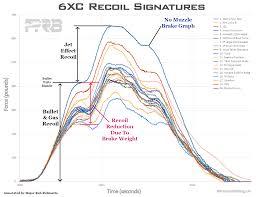 Recoil Chart By Caliber Gun Recoil