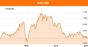 Us To Aud Chart Australian Dollar Continues To Fall With More To Come