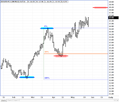Sugar 11 Price Chart Sugar Futures Trading Sugar Futures Market Rjo Futures