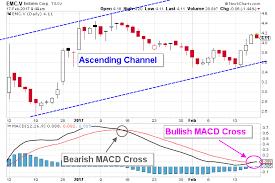 Emc Stock Prices Facebook Platform Status