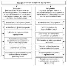 Проблемы распределения прибыли на примере фирмы Самал г  2 2 Анализ формирования прибыли фирмы