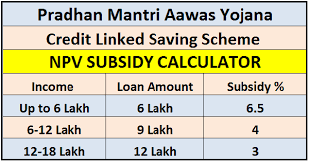 calculator house loan online pmay npv subsidy calculator for house loan simple