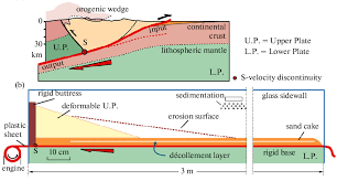 a kinematic setting of continental subduction and b schematic a kinematic setting of continental subduction and b schematic setting used for analogue modeling of thrust wedges backstop geometries and rheologies
