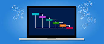 Gantt Charts Cannot Be Used To Aid Project Quality Management How To Use Ntask For Waterfall Project Management A