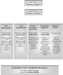 Dfat Org Chart Organisation Of Asno At 30 June 2001 Department Of Foreign