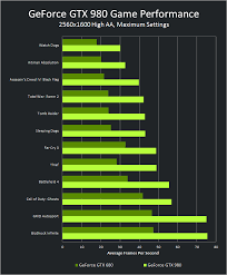 Asus Geforce Gtx 980 Strix Oc Edition Review Techporn