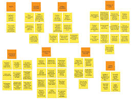 Affinity Diagram Template Affinity Diagram Post Its Portfolio Pinterest Diagram 3