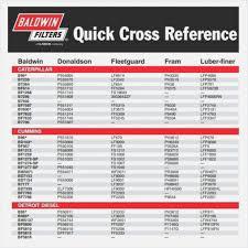 Fuel Filter Cross Reference Cummins Filter Cross